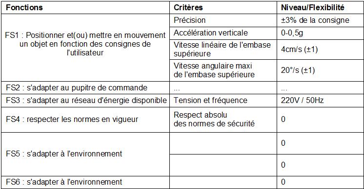 S rie 4 th orie des m canismes d finition d 39 un cahier des charges fon - Definition de cahier de charge ...